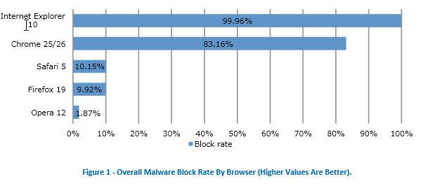 Browser malware onderzoek