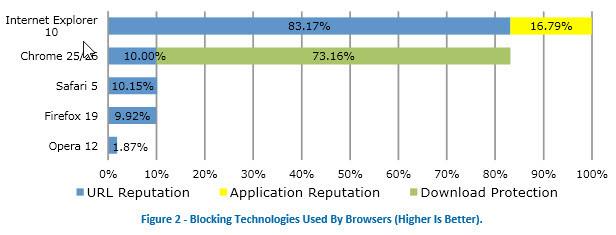 Gebruikte blocking technologie browsers